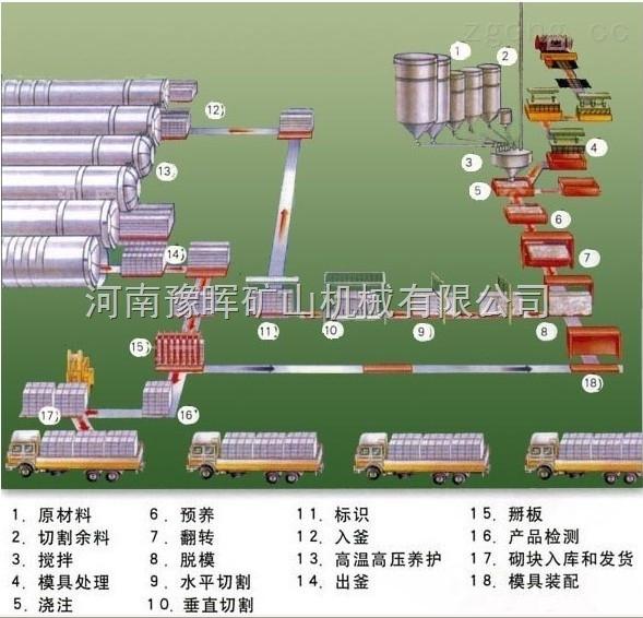 多种型号-加气砖生产线配套设备吊具使用注意规范