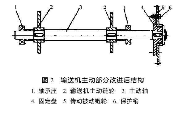链式输送机局部结构改进-新乡市创佳振动机械厂