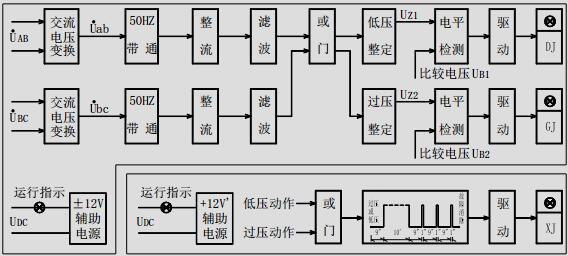 交流电压经交流变换器变换成本继电器所需要的交流电压; 再经 50HZ 带通滤波器滤去 50HZ 以外的 谐波;然后通过整流、滤波变成直流电压送入过压和低压的整定回路;整定回路靠改变运算放大器的放 大倍数来改变整定值。低电压整定回路的输出电压 UZ1 送入电平检测器与比较电压 UB1 进行比较;通过 驱动,作用于出口继电器 DJ。过电压整定回路的输出电压 UZ2 送入电平检测器与比较电压 UB2 进行比较; 通过驱动,作用于出口继电器 GJ。 过电压 GJ 或低电压 DJ 只要有一个动作,则起动延时振荡回