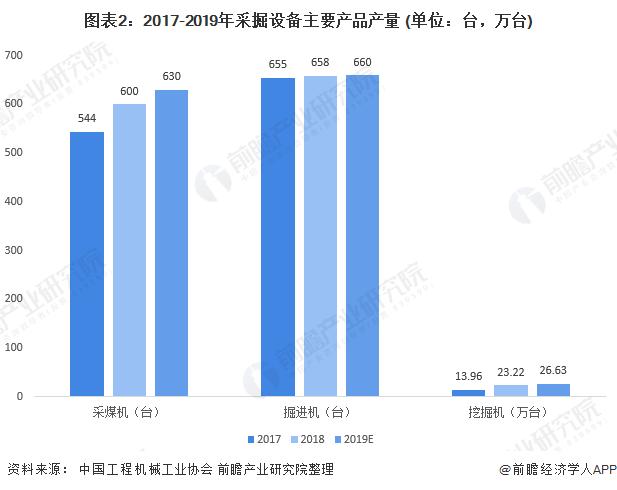 圖表2:2017-2019年采掘設備主要產品產量 (單位:臺,萬臺)