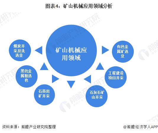 圖表4:礦山機械應用領域分析
